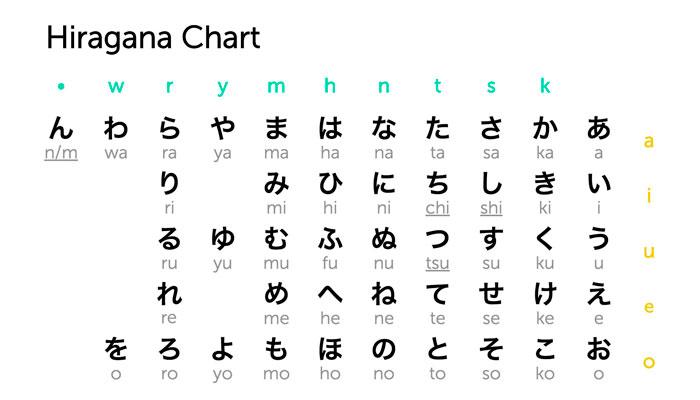 Cmo escribir tu nombre en Japons Chino y ms idiomas Xeducedcom